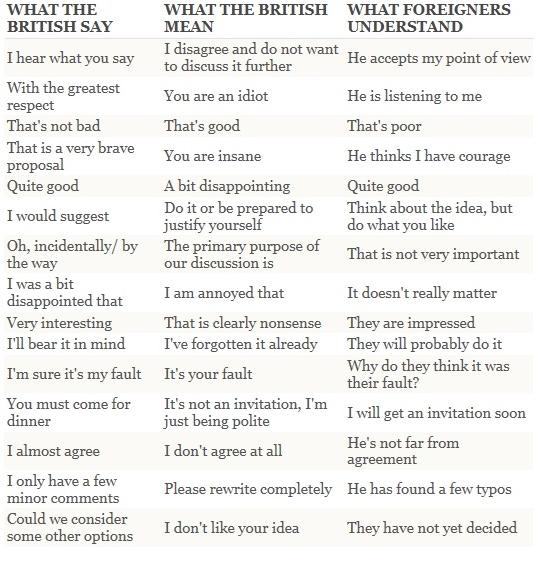 Qué dice un británico, qué quiere decir y cómo lo entiende el extranjero